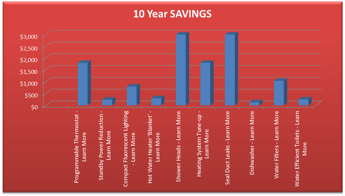 10 Year Savings