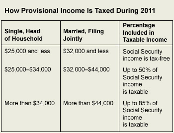 How Provisional Income Is Taxed In 2011