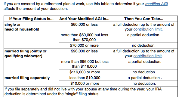 Self-Directed IRA Contribution Limits